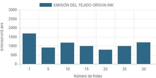 Beneficios ORGON.INK 2